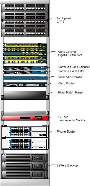 Server Rack Configuration Network Server Consulting
